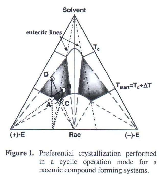 Preferential crystallisation in the system mandelic acid
